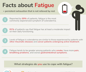 SPIN Fatigue Infographic copy