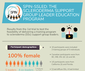 SPIN-SSLED Trial Research Infographic Thumbnail